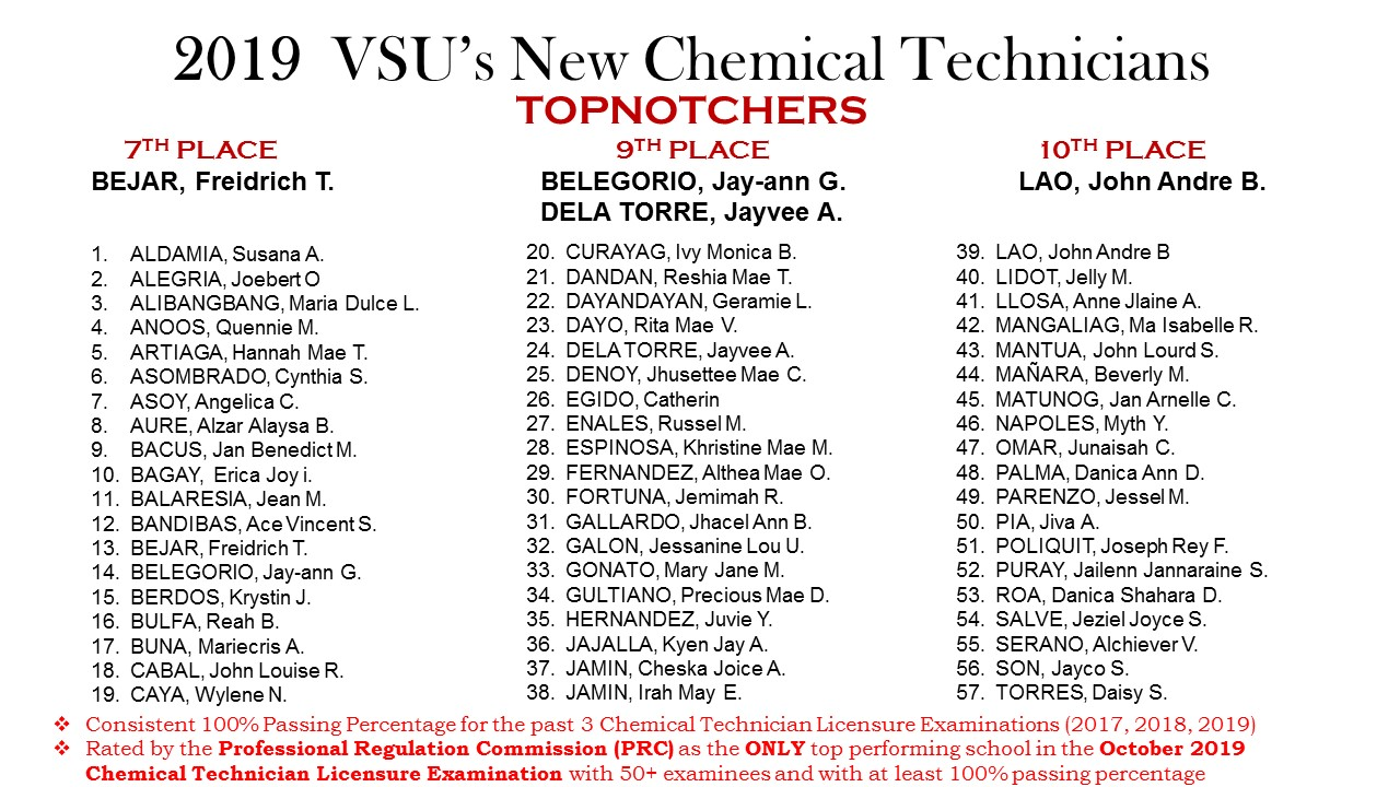 2019 VSU's NEW CHEMICAL TECHNICIANS v2.jpg